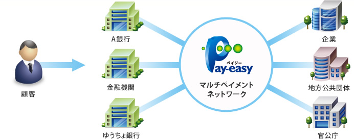Pay-easy決済とは